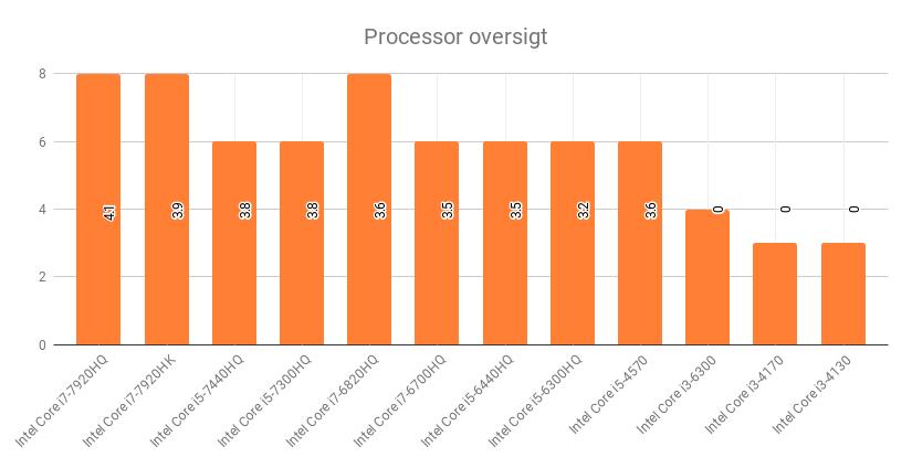 Processor oversigt